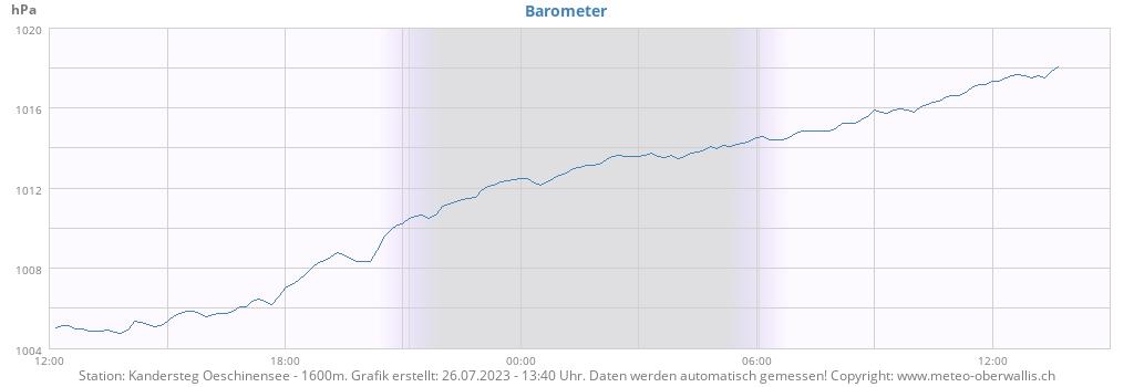 Barometer Oeschinensee