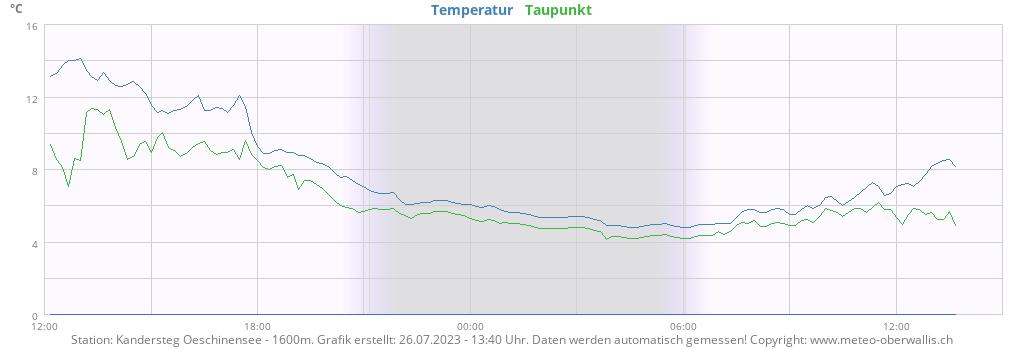 Temperatur Oeschinensee